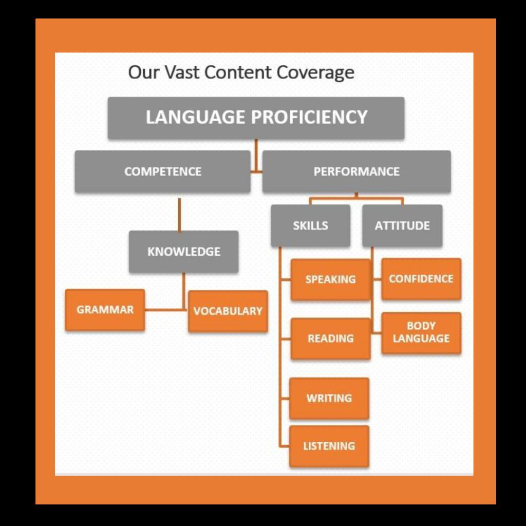 Language-lab-content-coverage