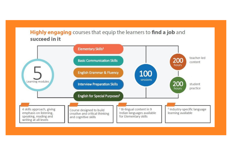 Language-learning-module